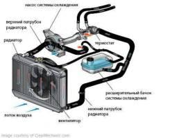 Замена радиаторов. Замена охлождающей жидкости аппоратом