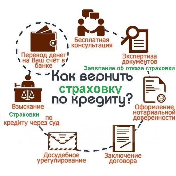 навязали страховку по кредиту заявка на кредит краснодар банк