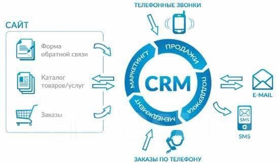 Автоматизация бизнес-процессов в 1с продажи в 1с предприятие