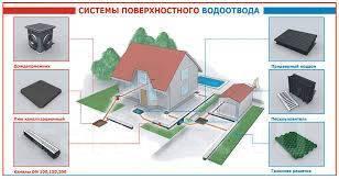 Монтаж систем точечного и поверхностного водоотвода дома