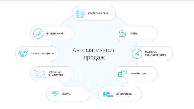 Настройка crm системы и ip телефонии 2 сайта на битрикс