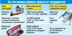 Заполнение декларации на налоговый вычет