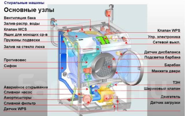 Запчасти для стиральных машин! Большой выбор.