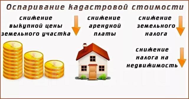 раздел недвижимости по наследству
