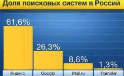 Эффективная реклам в Интернете. Настрою Яндекс. Директ бесплатно.