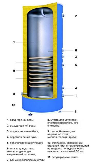 Теплообменники и водонагреватели это Уплотнения теплообменника Sondex S64 Бузулук