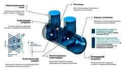 Комбинированный Песко-Нефтеуловитель (КПН) с сорбционным фильтром